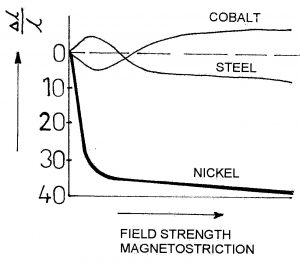 Ferromagnetic materials strength