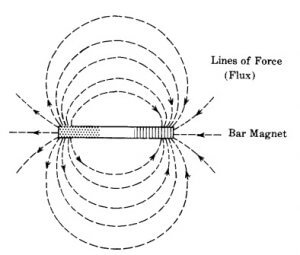 Basic Magnetic lines of force