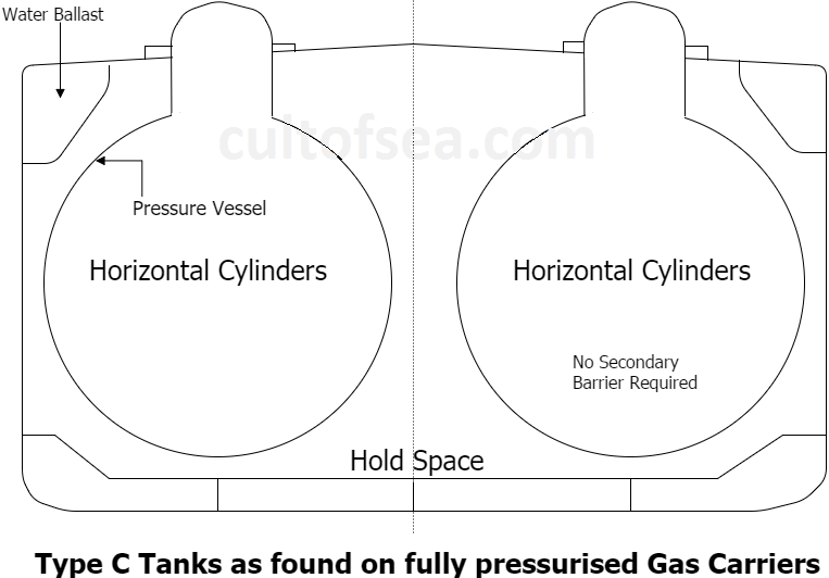 Type C - Fully Pressurised Gas Tanker Ship