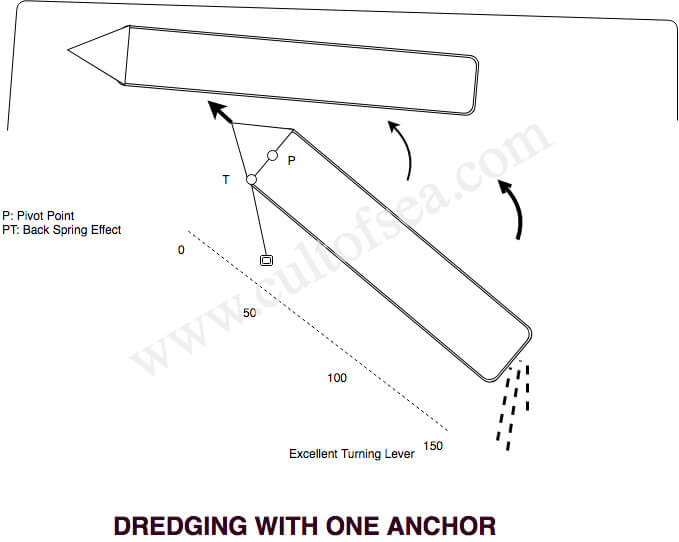 DREDGING WITH ONE ANCHOR