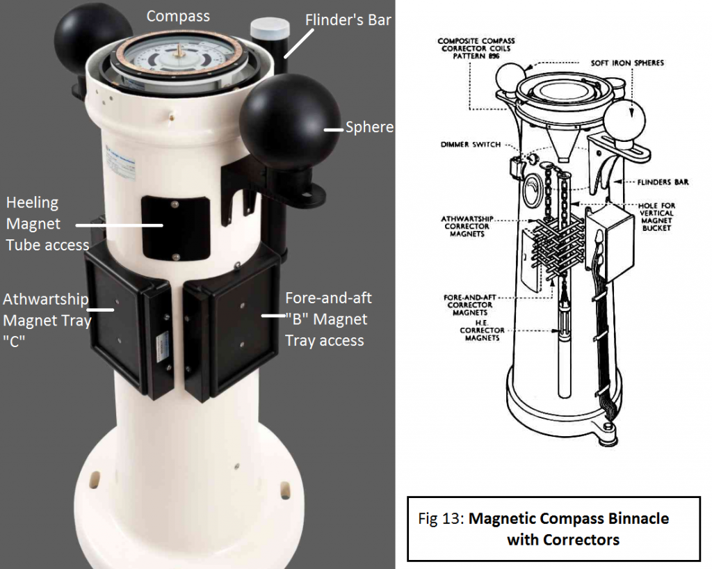 Fig 13 - Magnetic Compass Binnacle with Correctors