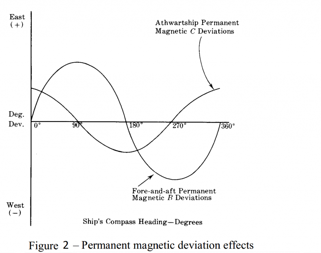 Fig 2 - Permanent Magnetic deviation effects