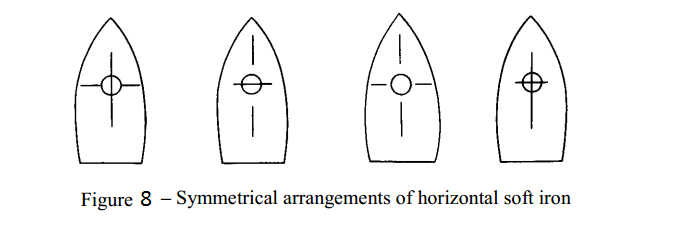 Fig 8 - Symmetrical arrangements of horizontal soft iron