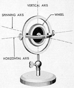 Gyro Compass Basic Axis