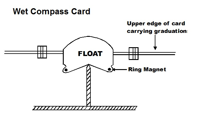 Wet Compass - Magnetic Compass